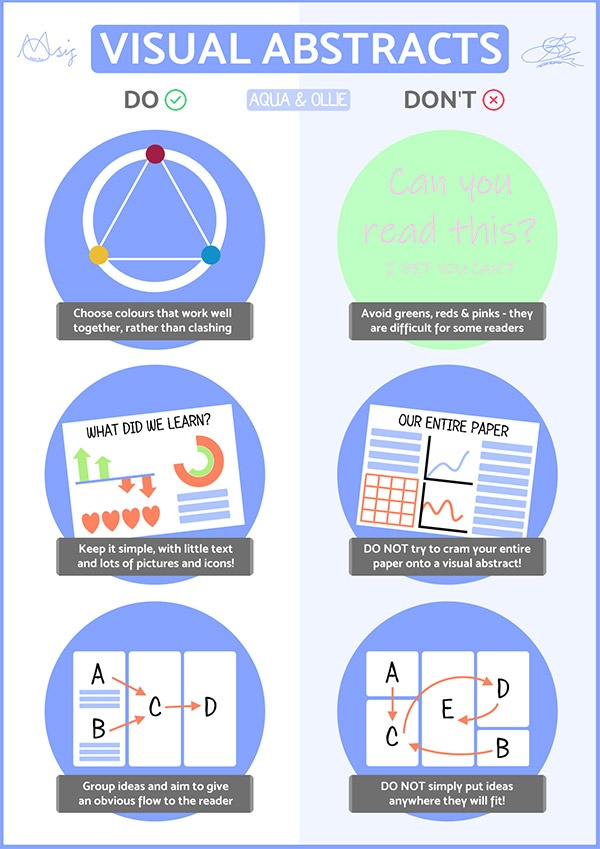 How to compile a visual abstract
